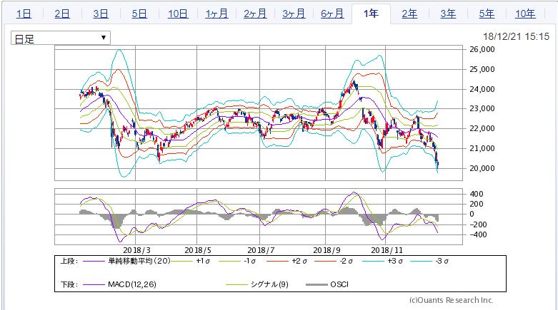 日経平均株価ボリンジャーバンドチャート
