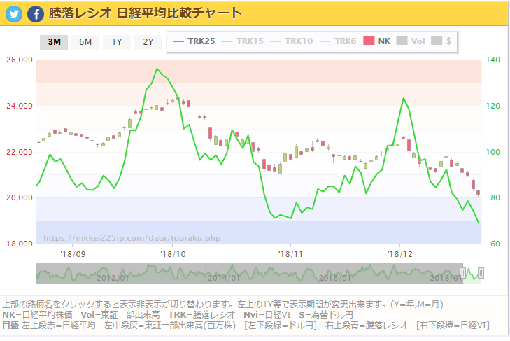 日経平均株価騰落レシオ