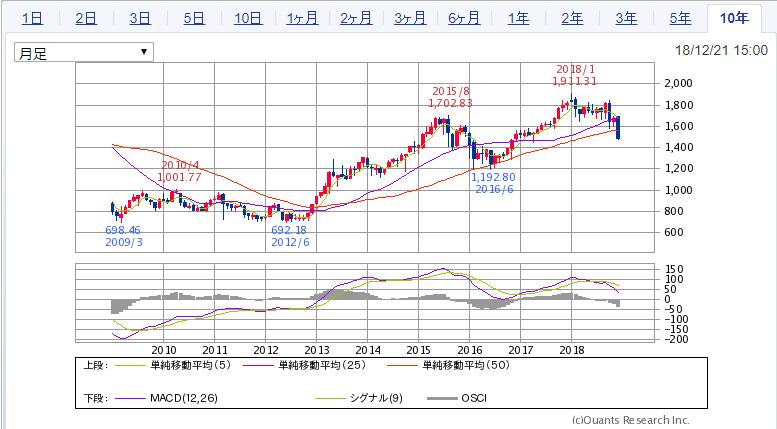 TOPIX移動平均線チャート(10年)