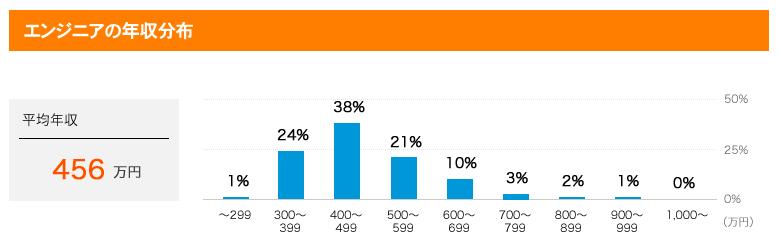 エンジニア平均年収 エンジニア平均年収分布 Find Job