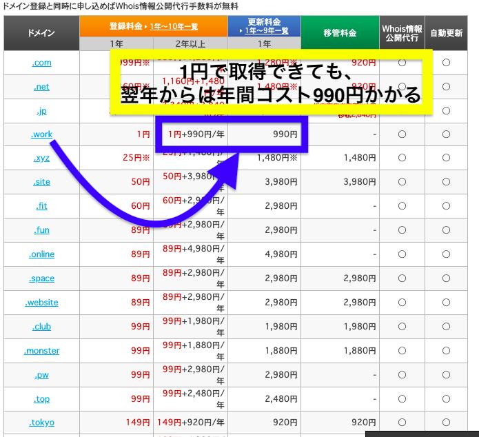 お名前.com 独自ドメイン 更新料