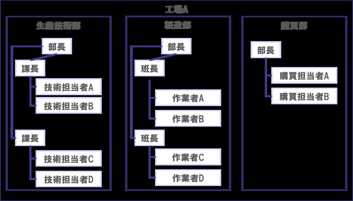 製造業工場のDMUマップ