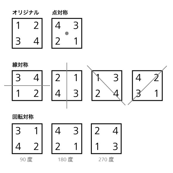 対称変換リスト