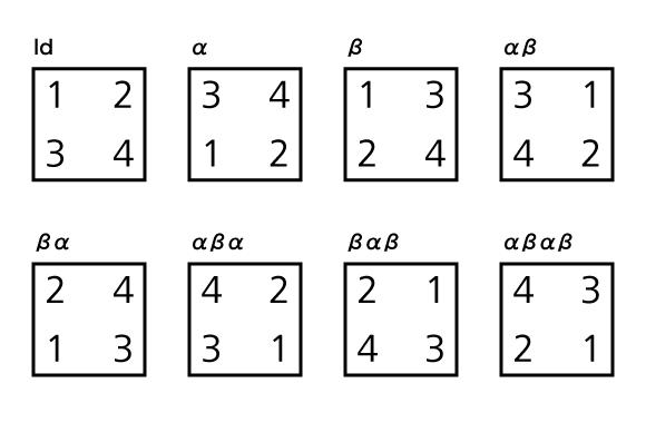 変換に対応する数字の配置