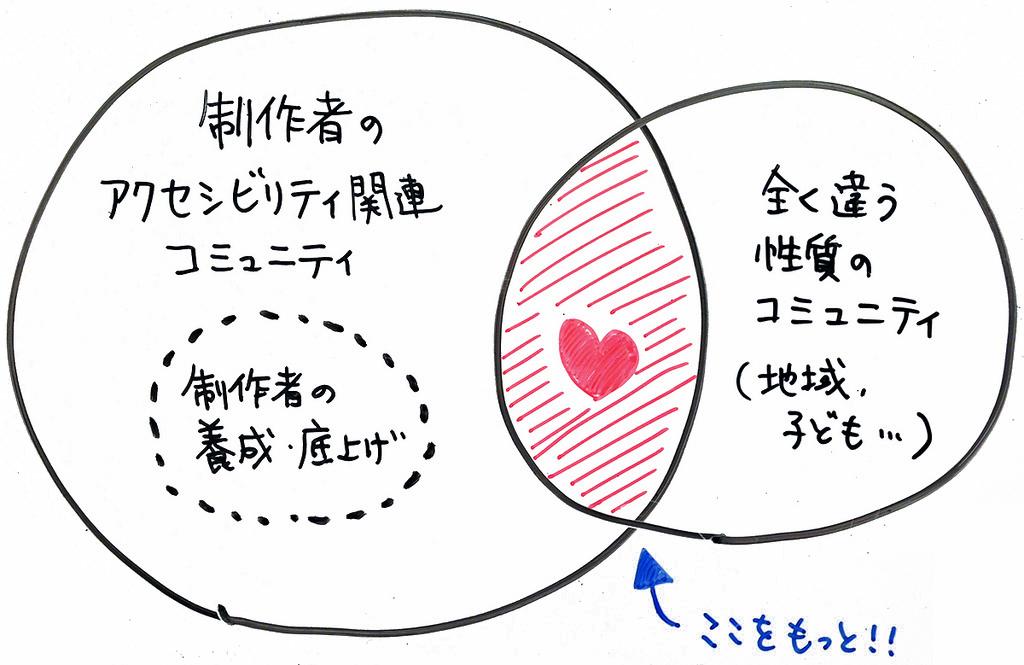 コミュニティ同士が関わっているの図