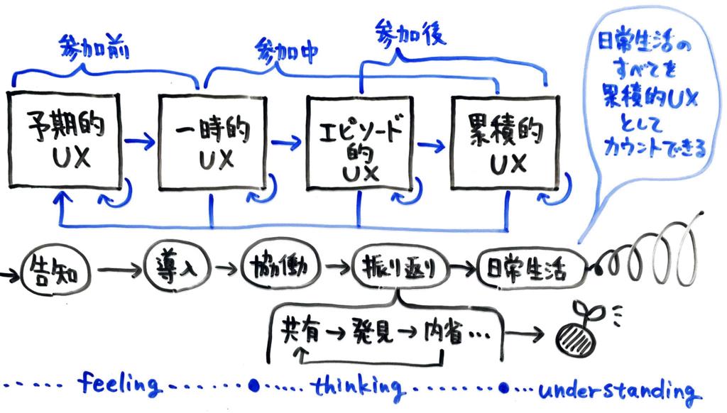 UX白書中で使われているあの有名な図に自分のワークショップの成り立ちを照らし合わせた図