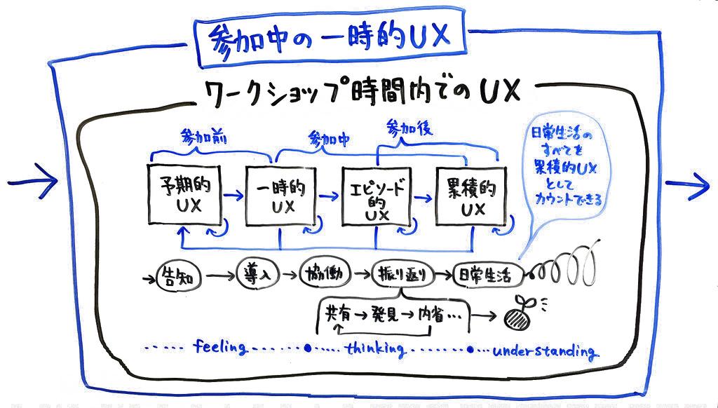 ワークショップ時間内でのUX、入れ子の図