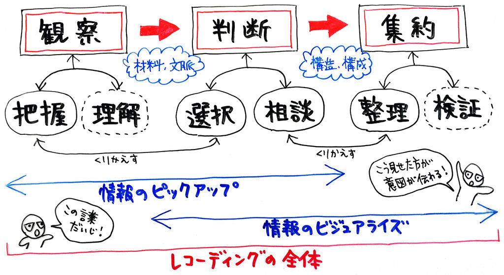 グラフィックレコーディングのプロセス