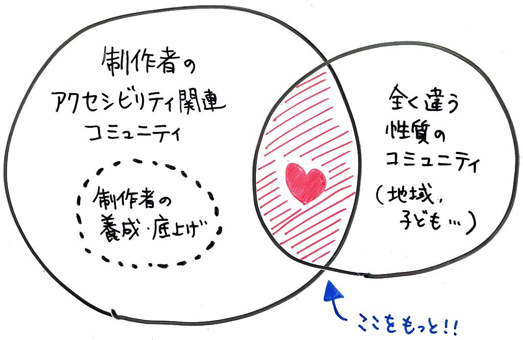 アクセシビリティをめぐる「重層社会」を表現した図。コミュニティ同士の重なりが描かれている