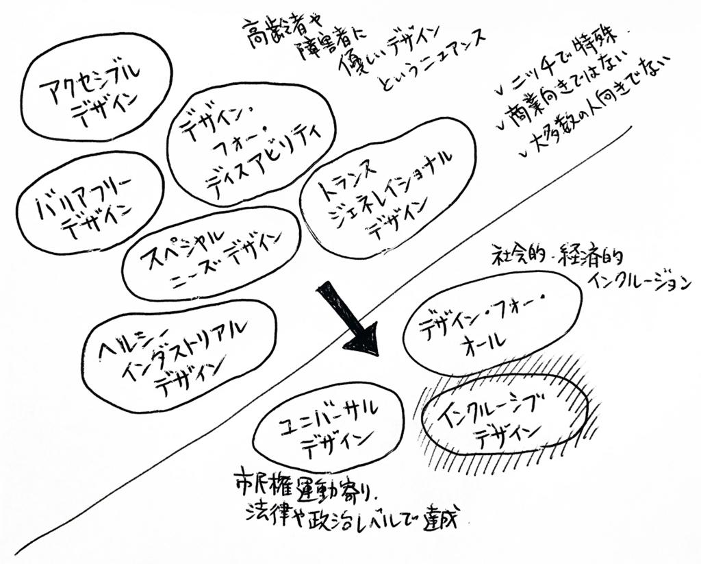 様々なデザインモデルをざっくり分類