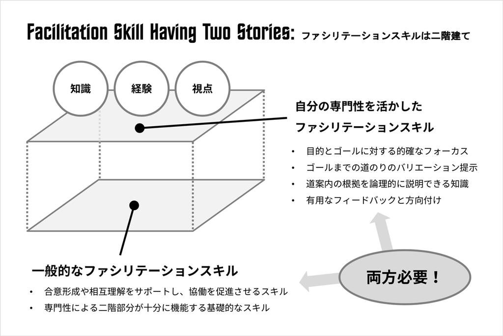 ファシリテーションが二階建てであることを表現した図