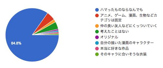 f:id:hitsuji_to_ookami:20180826222708p:plain