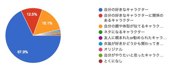 f:id:hitsuji_to_ookami:20180831231332p:plain