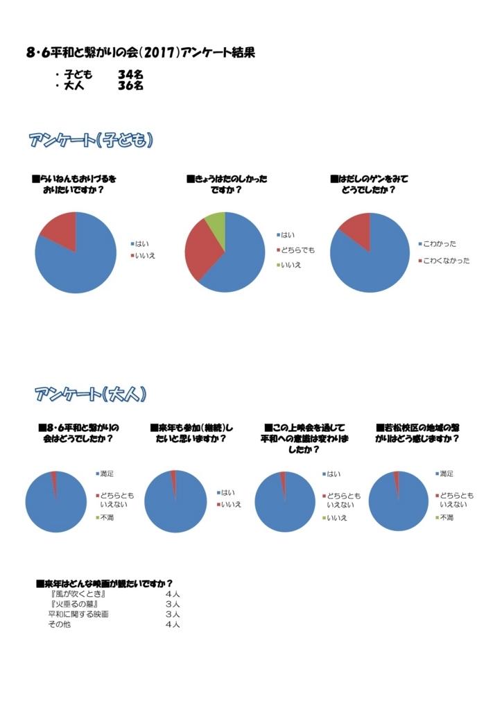 f:id:hitsujikai2010:20170820103541j:plain