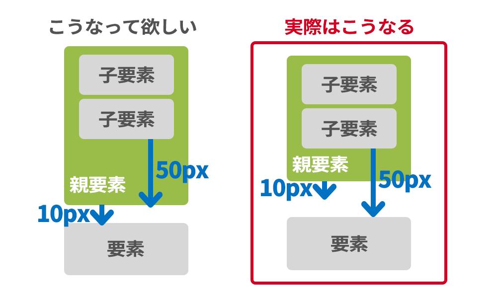 f:id:hiyoko-programing:20200414124155p:plain
