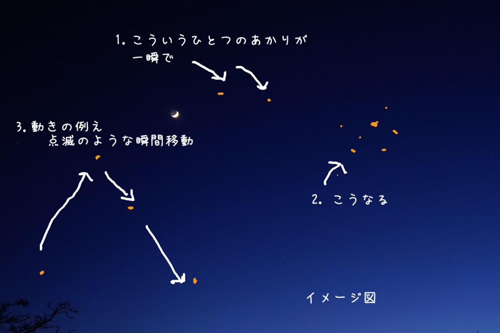 UFOの動きの図解