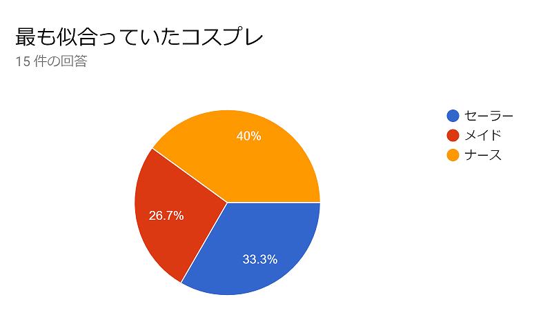 【グラフ】ティラノサウルスに似合うと思ったコスプレの票