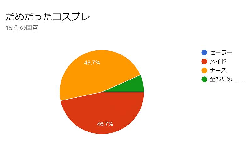 【グラフ】だめだと思ったコスプレの票