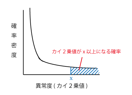 chi_squared_distribution
