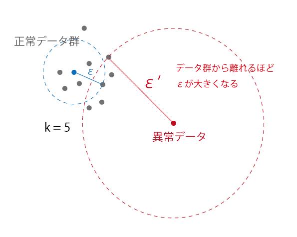 knn_anomaly