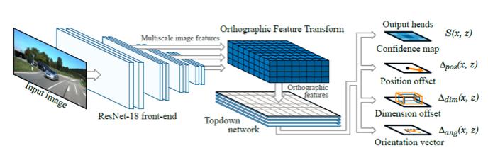 3d_object_detection_architecture