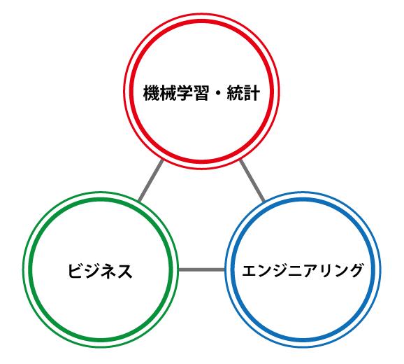 data_scientist_skill