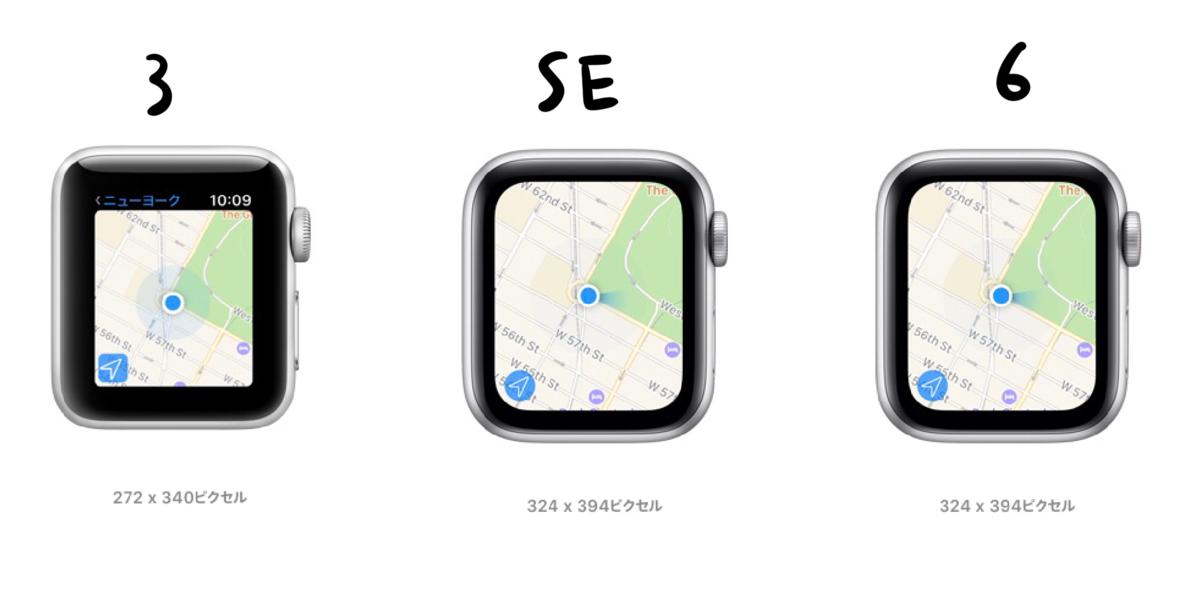 シリーズ3、SE、シリーズ6 のサイズ