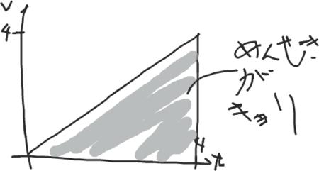 速度v(cm/s)、時間t(s) で距離s=8cm
