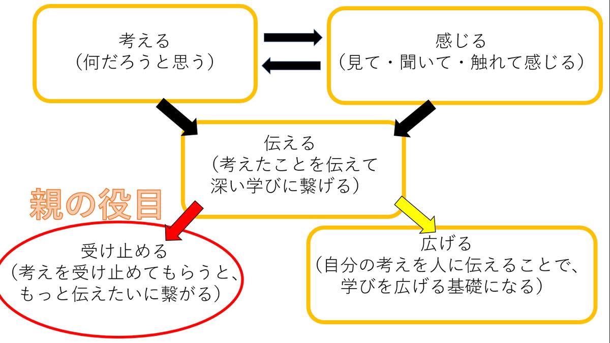 学びサイクル