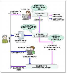 三井住友海上プライマリー生命保険、事務プロセスの一元管理・処理システムを構築