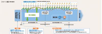 メットライフ 5月1日より「サニーガーデンEX」を発売
