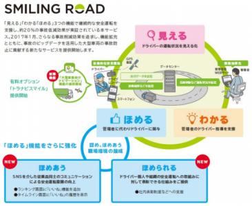 ロード スマイリング