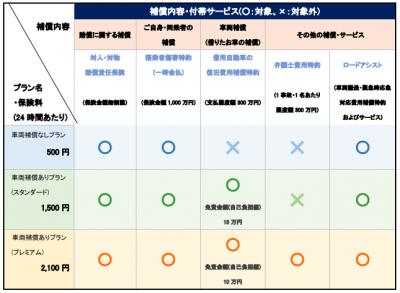 東京海上日動、全国のファミリーマートで「ちょいのり保険(1日自動車保険)」販売開始