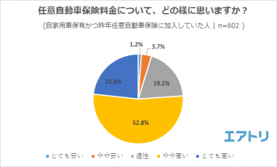 エアトリ 株価
