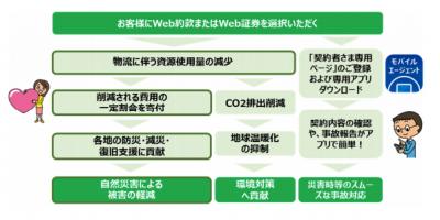 東京海上日動、防災・減災への寄付の仕組みを備えた火災保険を7月から提供