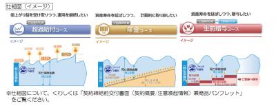 T&Dフィナンシャル生命、変額終身保険を名古屋銀行で販売開始