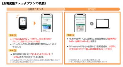 日本生命、「血糖変動チェックプラン」提供開始