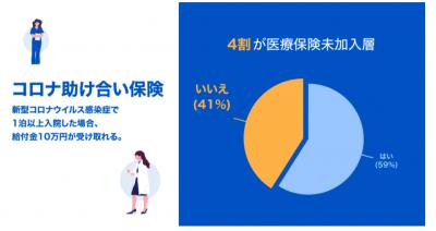 justInCaseアンケート、「コロナ助け合い保険」加入者の約4割は医療保険未加入