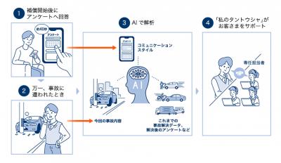 イーデザイン損保、AIによる事故担当者マッチングサービス「私のタントウシャ」を開始