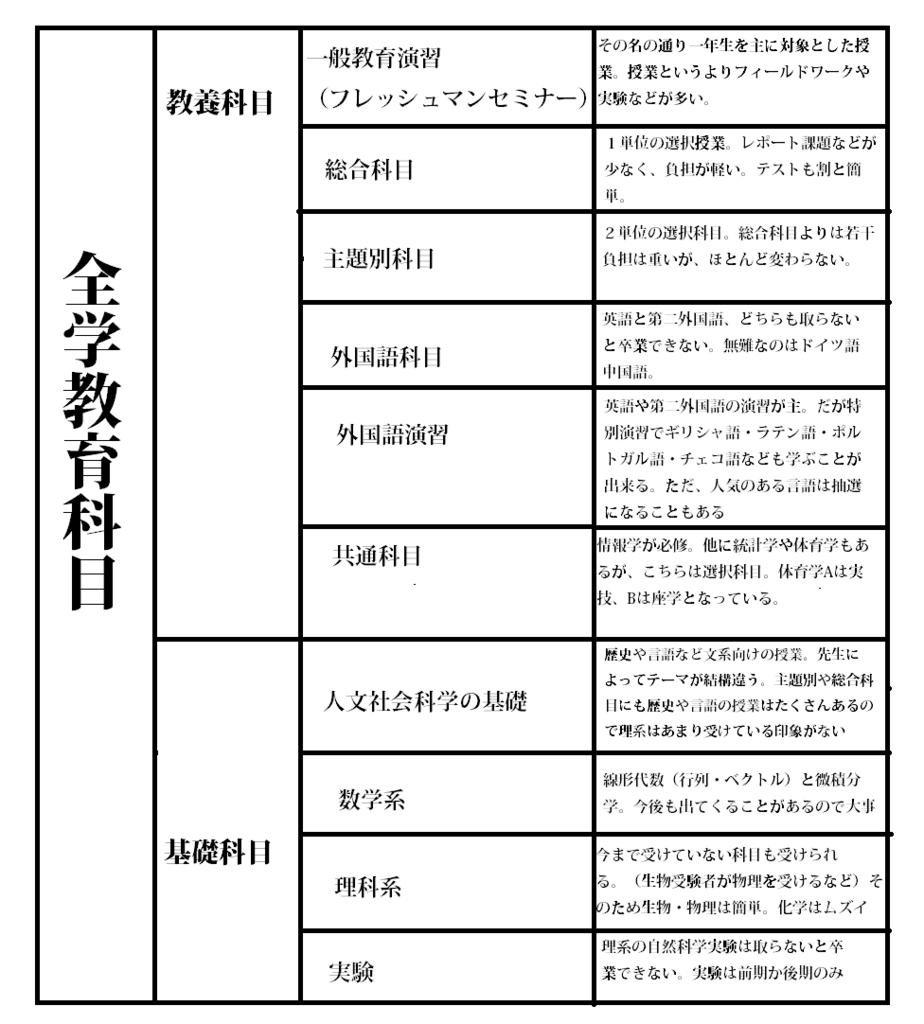 f:id:hokudai_nikki:20170718181535p:plain