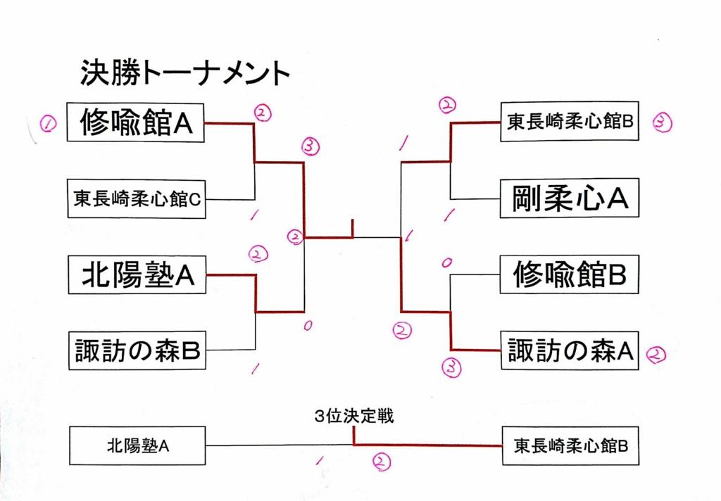 f:id:hokuyojudo:20161003110809j:plain