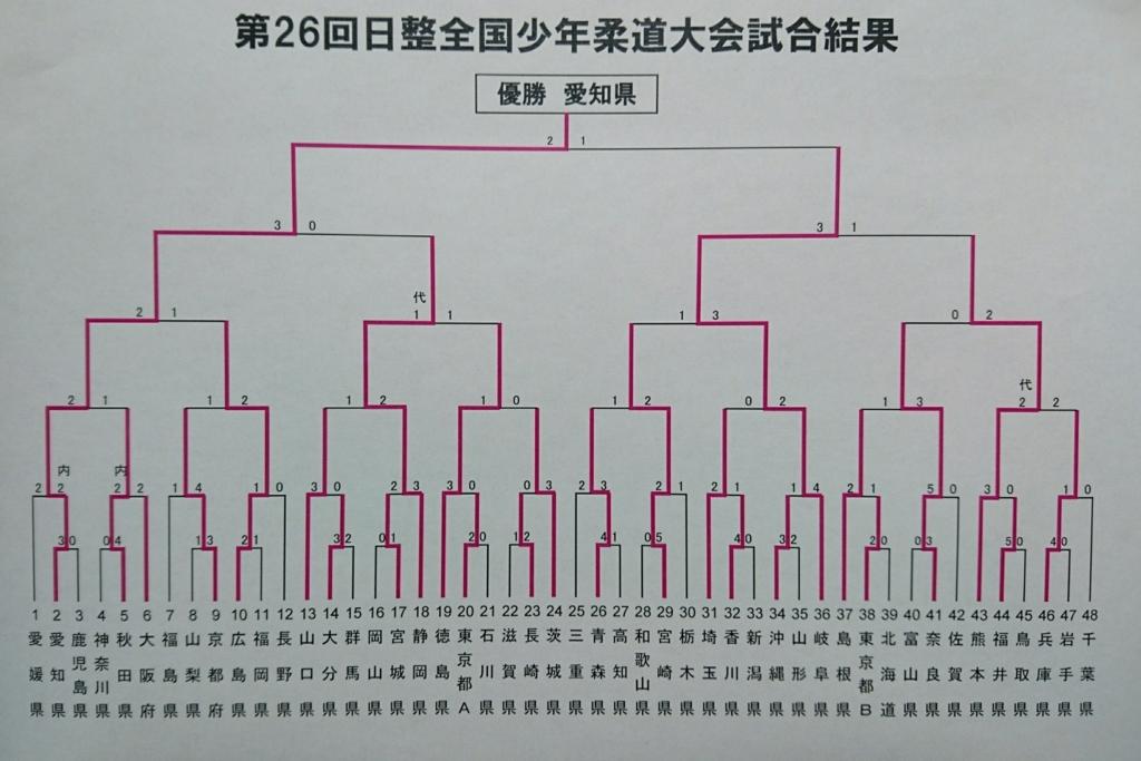 f:id:hokuyojudo:20171013091632j:plain