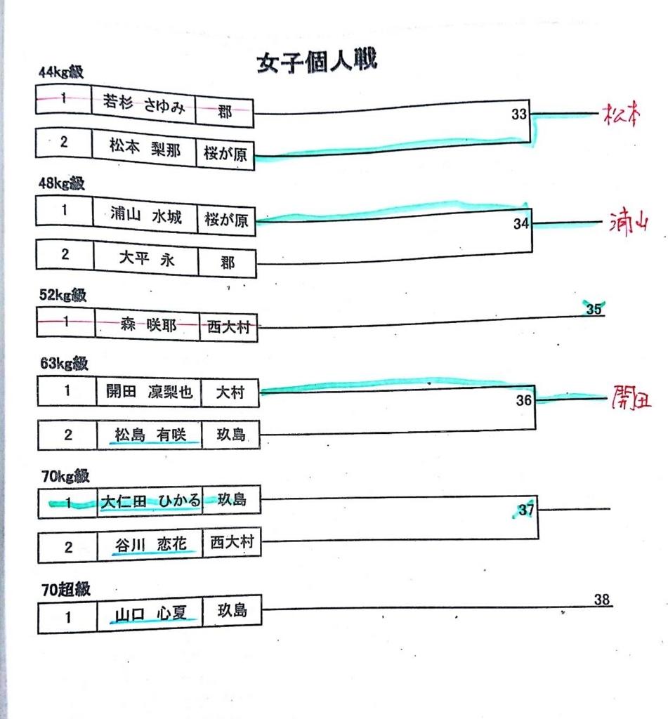 f:id:hokuyojudo:20180528094655j:plain