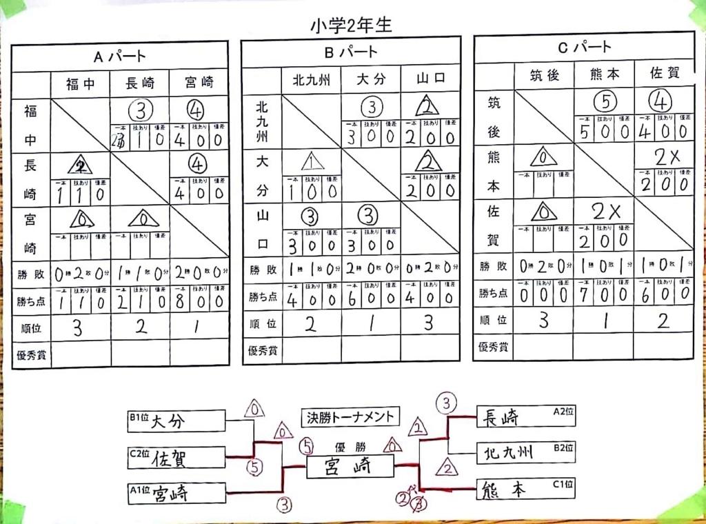 f:id:hokuyojudo:20180702143232j:plain