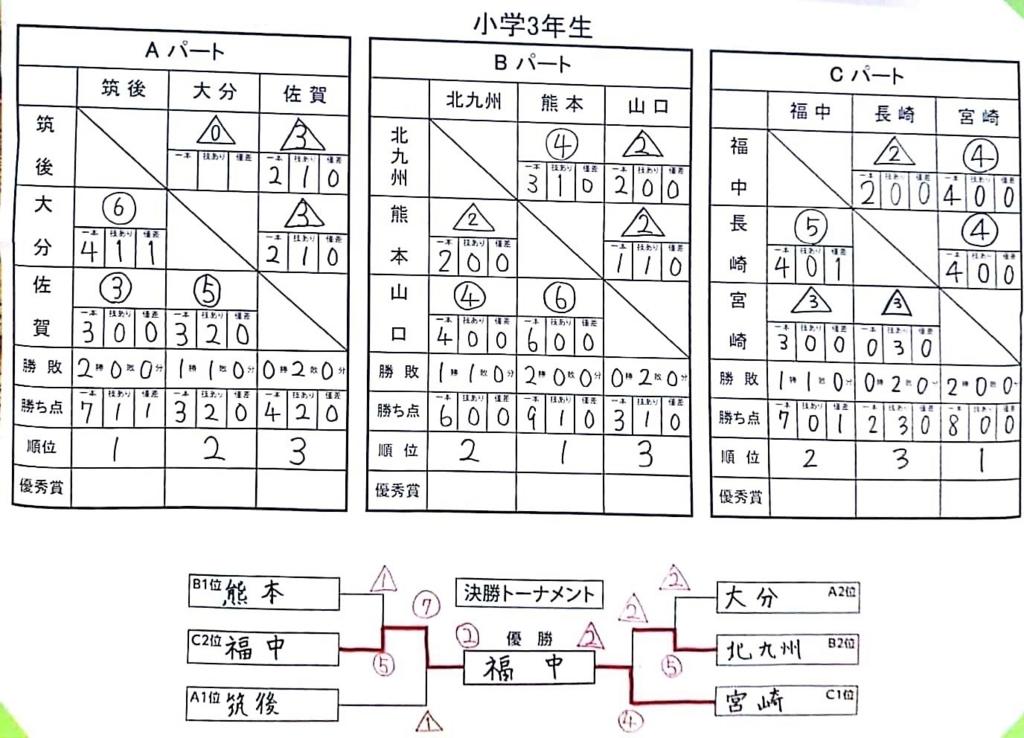 f:id:hokuyojudo:20180702143259j:plain
