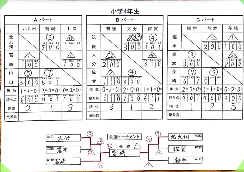 f:id:hokuyojudo:20180702143321j:plain