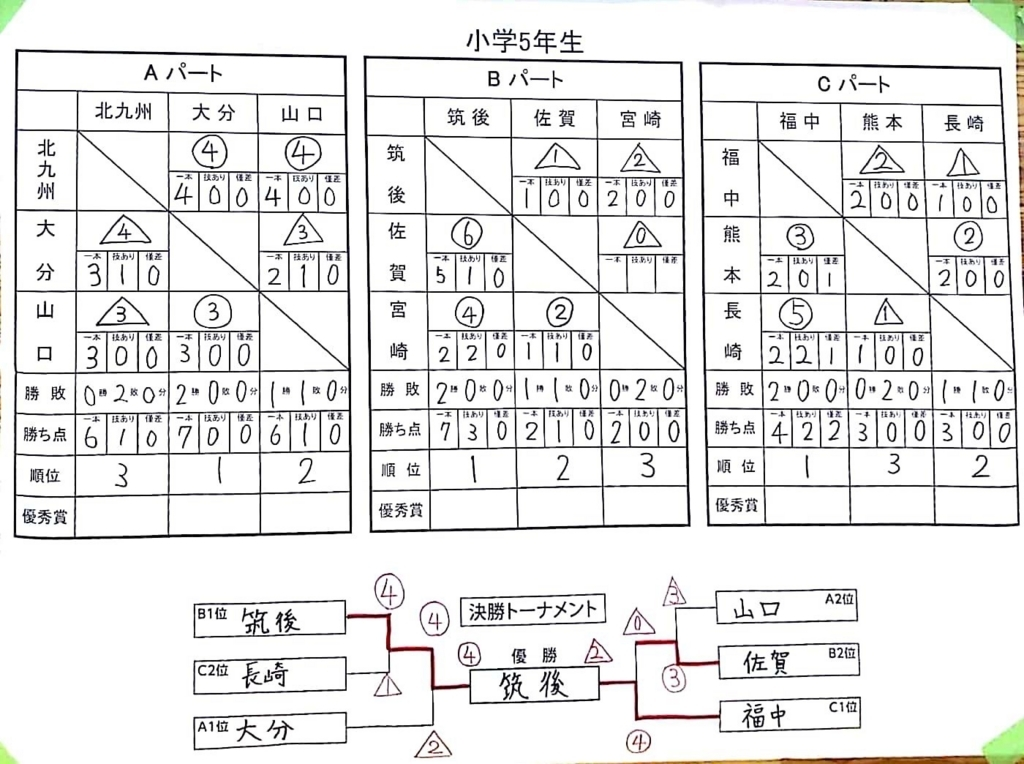 f:id:hokuyojudo:20180702143343j:plain