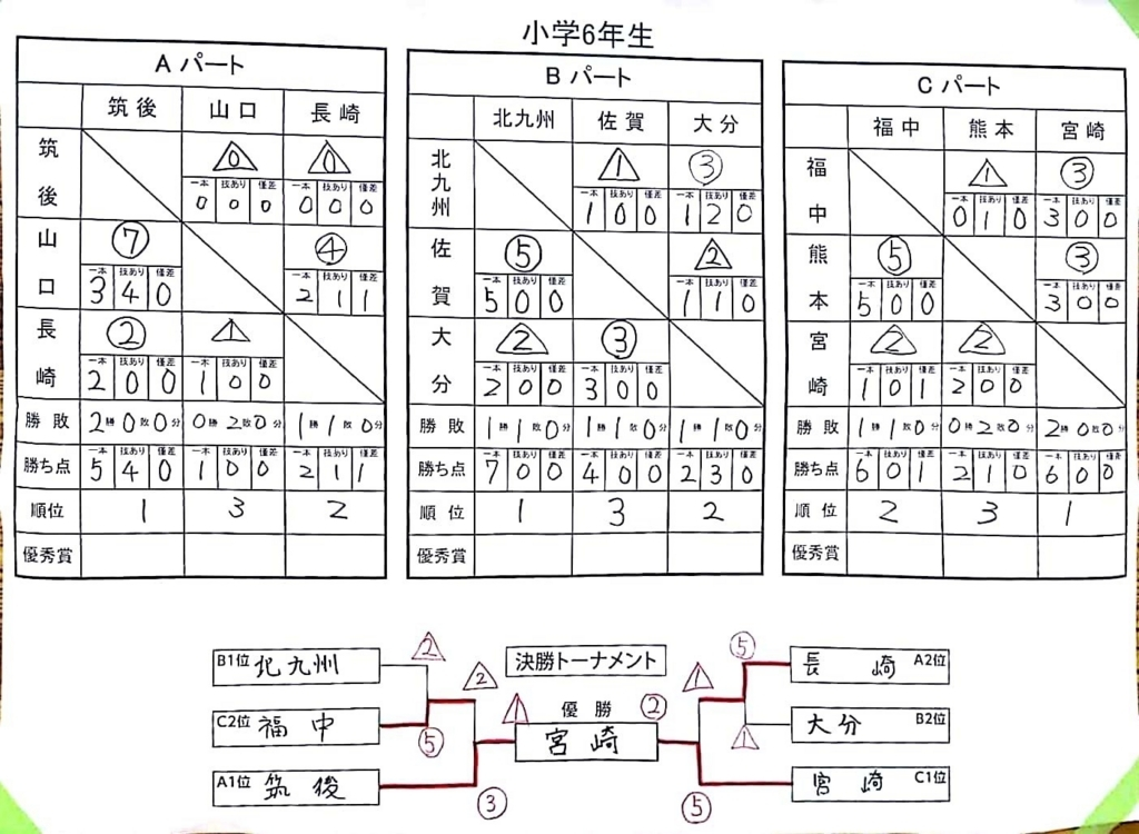 f:id:hokuyojudo:20180702143419j:plain