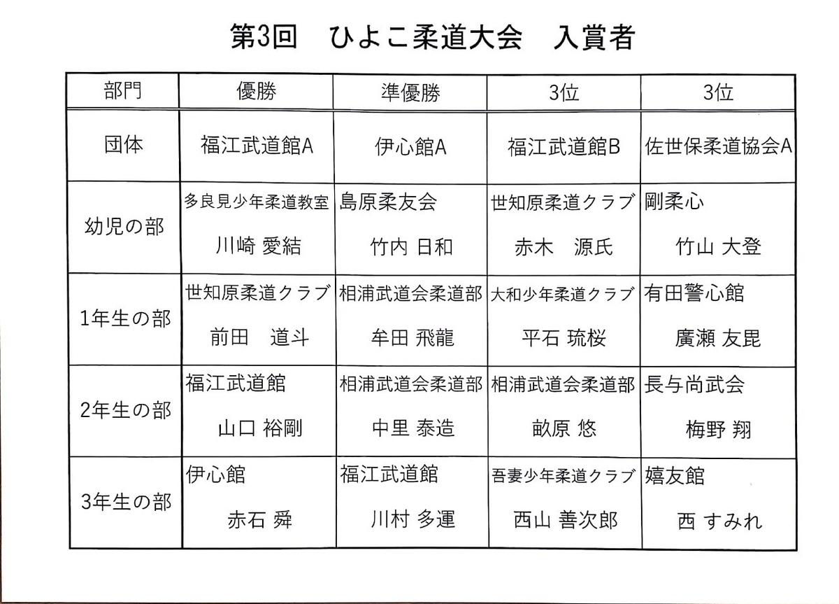 f:id:hokuyojudo:20190318103525j:plain
