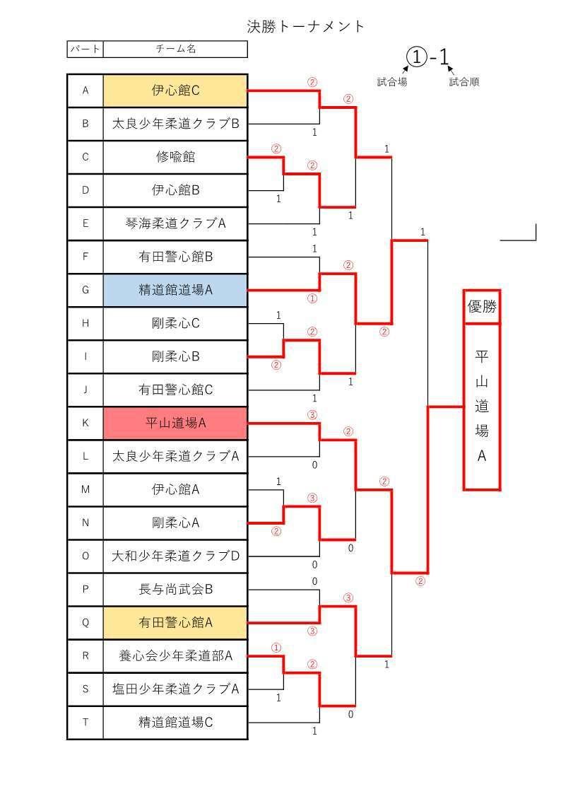 f:id:hokuyojudo:20200129103908j:plain